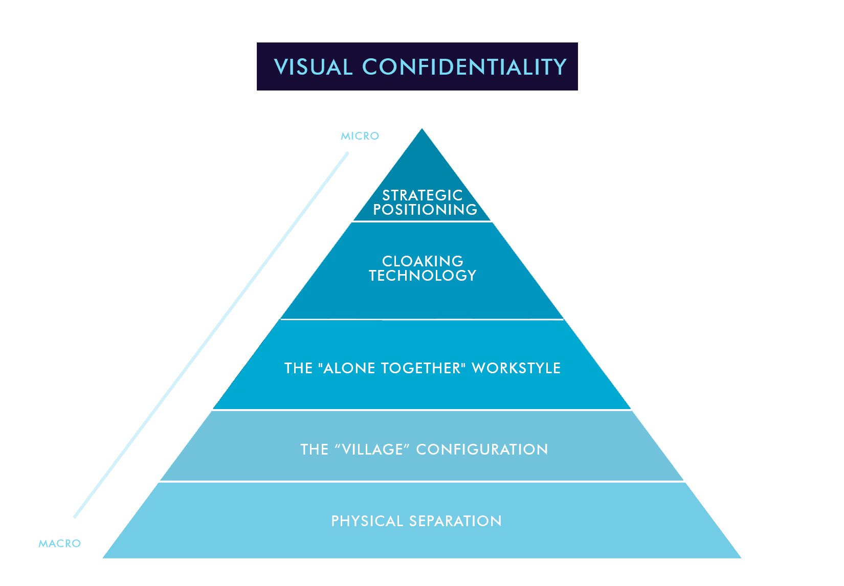 visual confidentiality